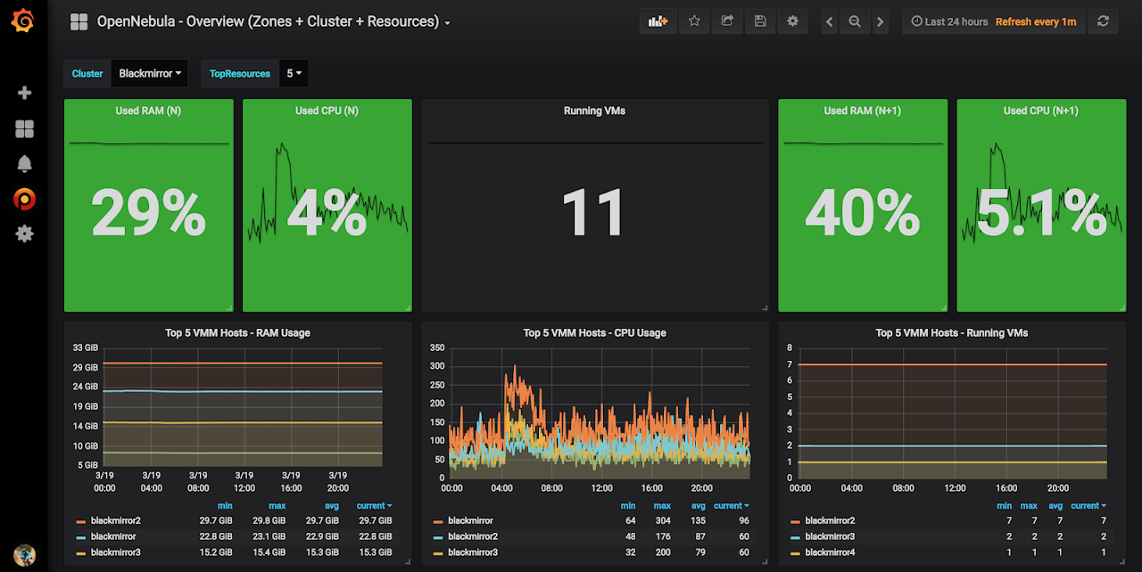 Success Story – How Inoreader Migrated From Bare-metal Servers to